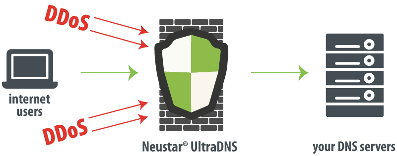 Neustar® DNS servers resilience against DDoS attacks