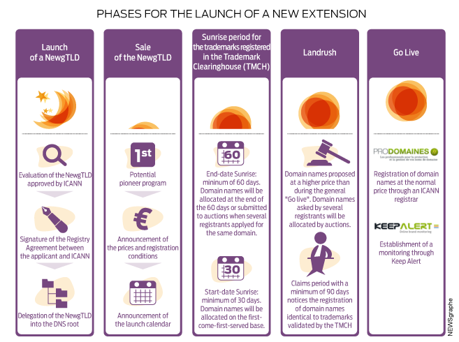 TMCH : phases for the launch of a new extension